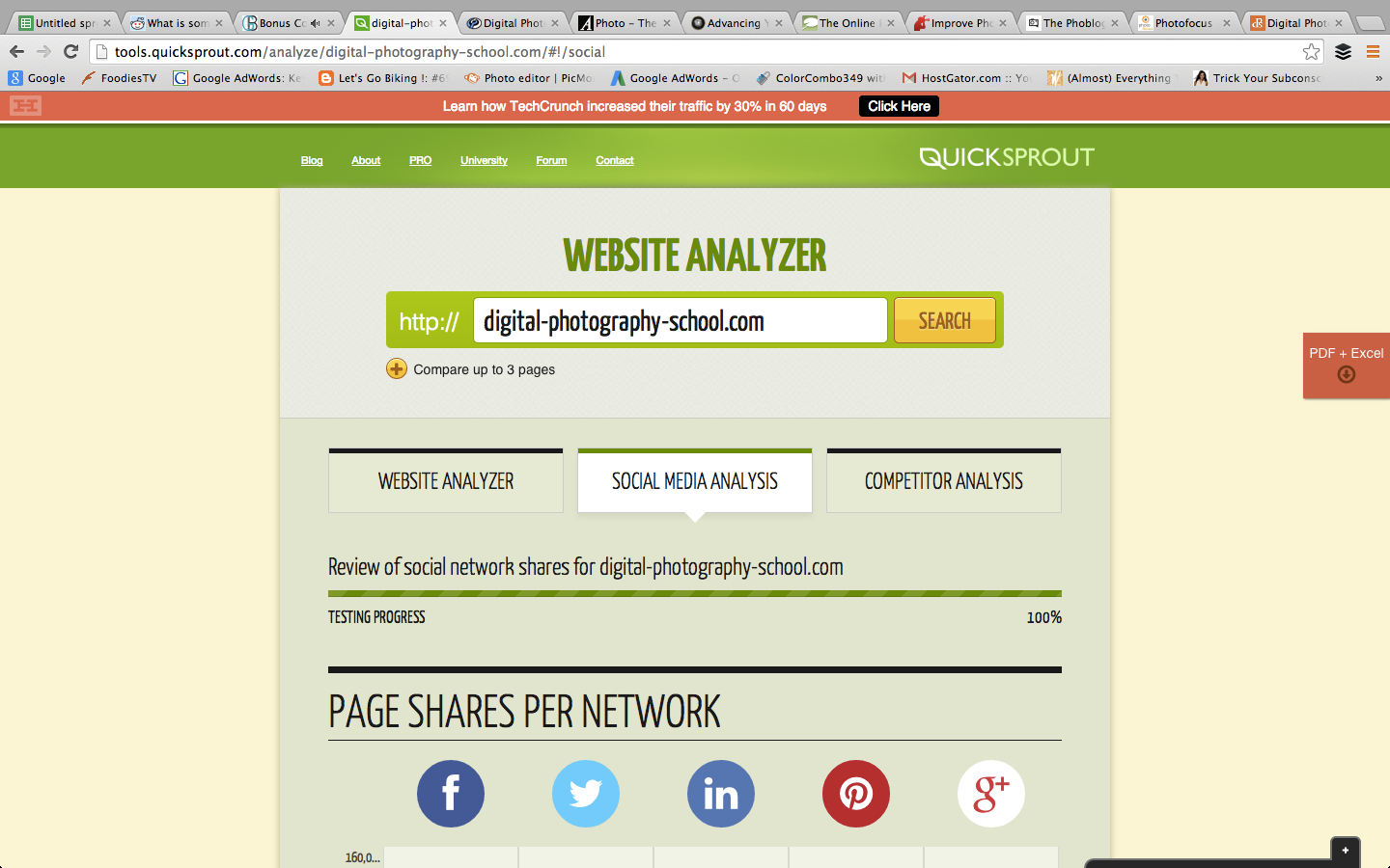 Quicksprout blog analyzer