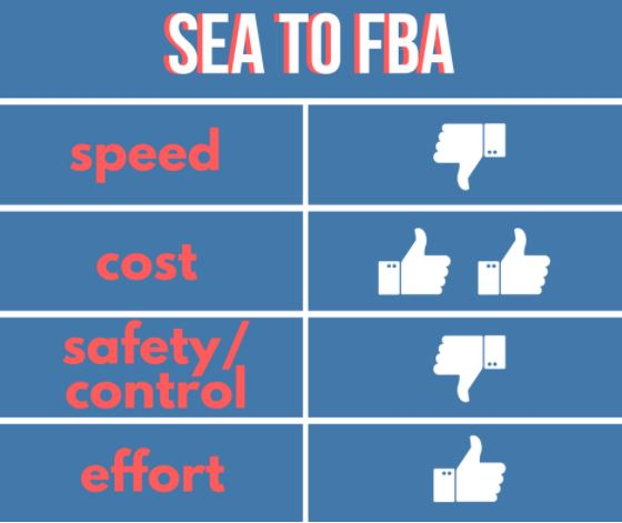 Shipping-Sea-Freight-to-FBA