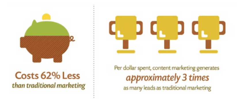 Promoting Products with Content Marketing is More Effective
