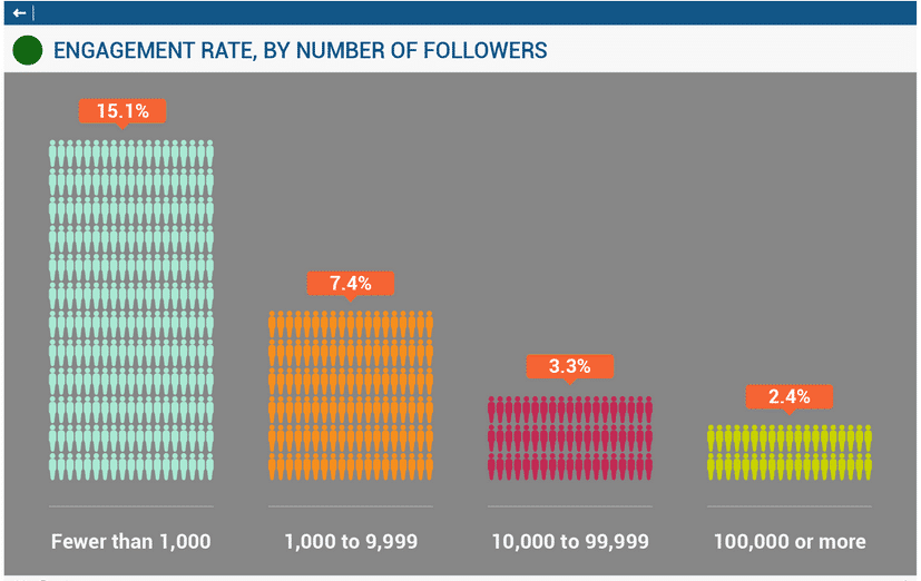 Engagement rate depends on amount of followers