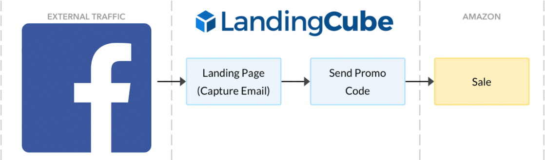 sending facebook ad traffic to landing page for amazon sales