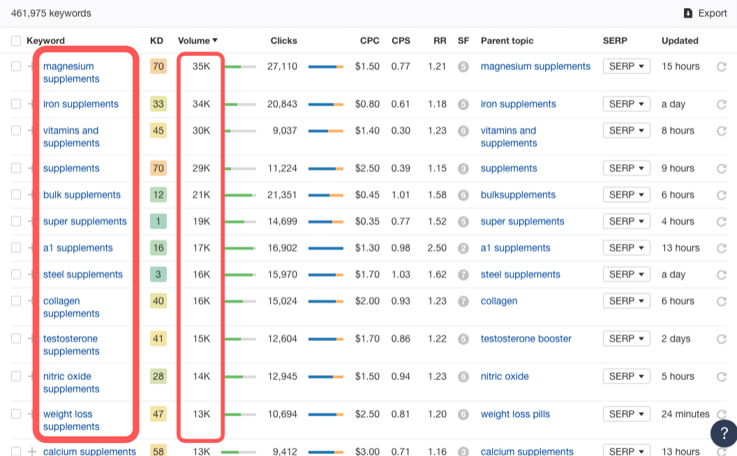 Search Volumes for Supplement Keywords